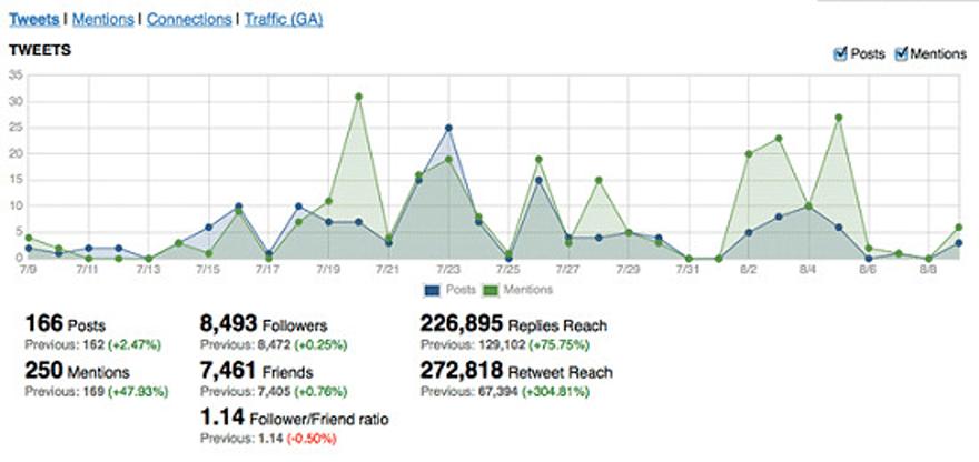 Reporting en Marketing Online